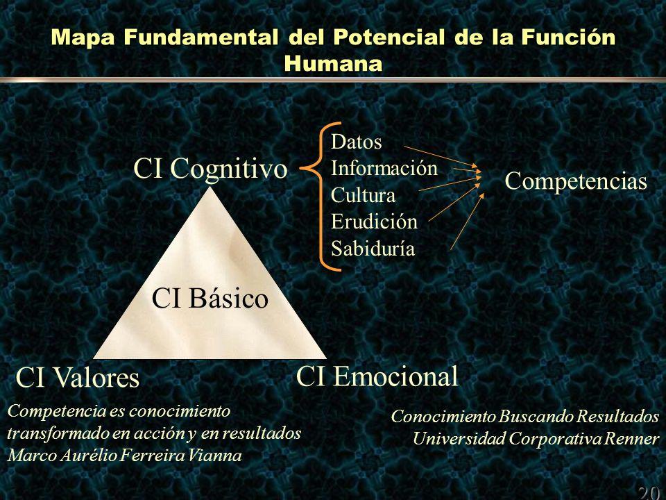 Mapa Fundamental del Potencial de la Función Humana