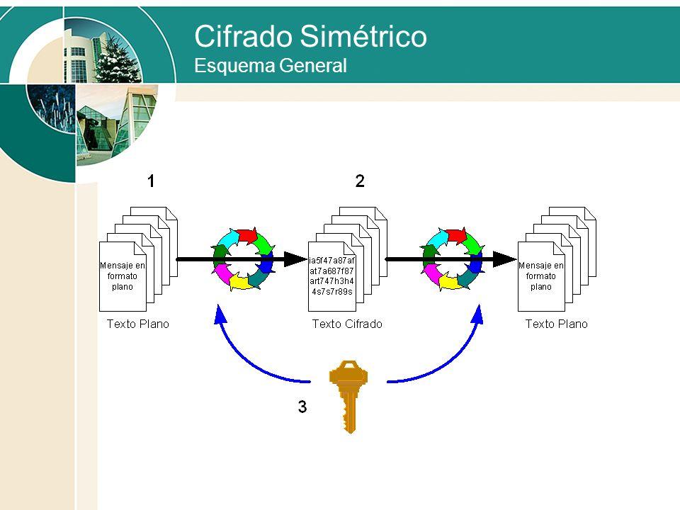 Cifrado Simétrico Esquema General