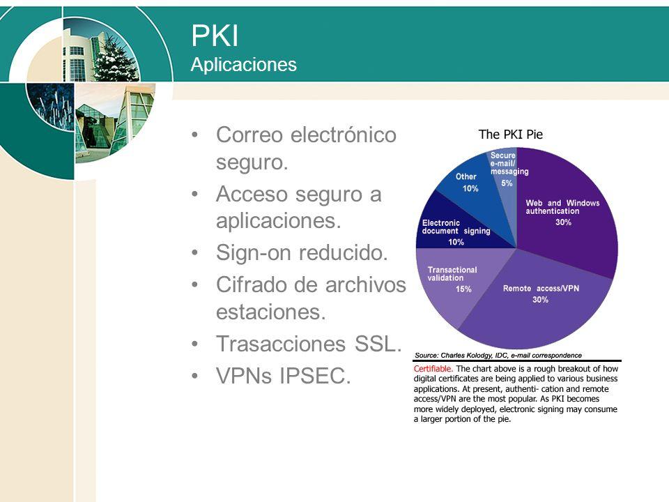 PKI Aplicaciones Correo electrónico seguro.
