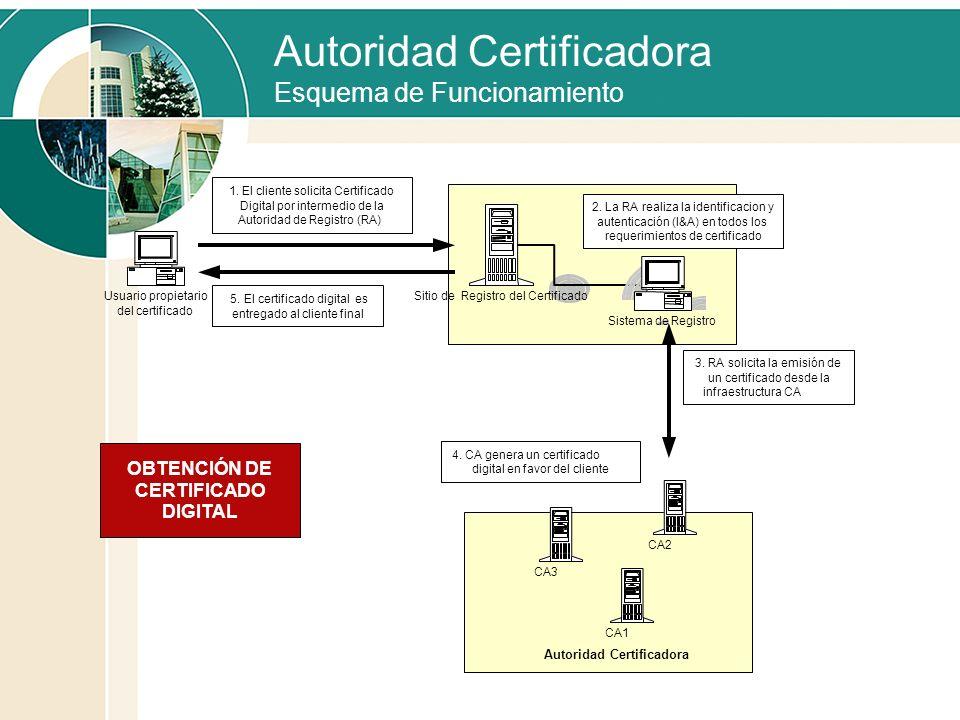 Autoridad Certificadora Esquema de Funcionamiento