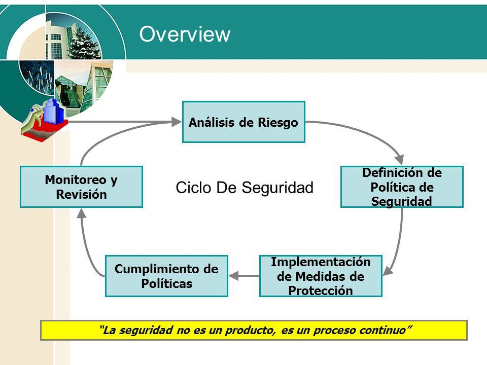 Overview Ciclo De Seguridad Análisis de Riesgo