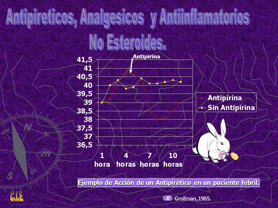 Ejemplo de Acción de un Antipirético en un paciente febril.