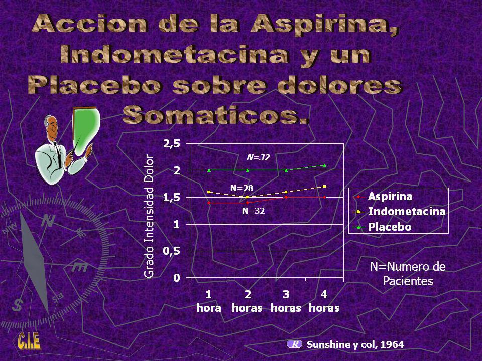 Accion de la Aspirina, Indometacina y un Placebo sobre dolores