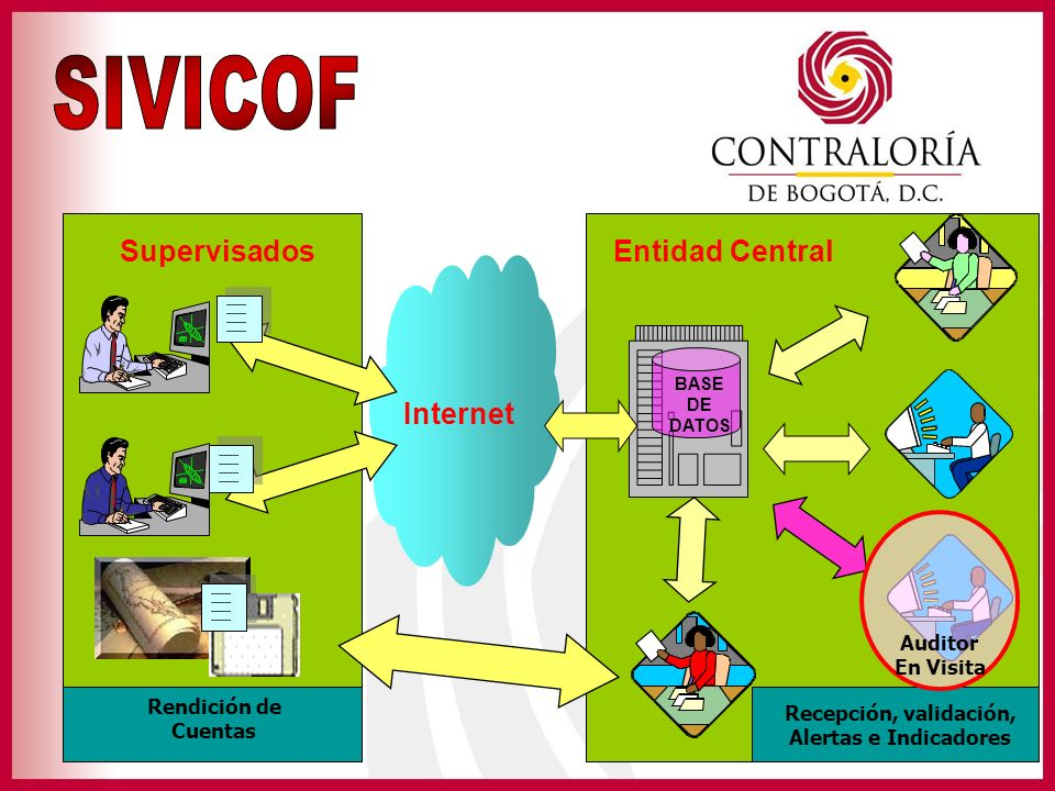 SIVICOF Supervisados Entidad Central Internet Auditor En Visita