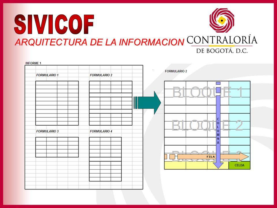 SIVICOF ARQUITECTURA DE LA INFORMACION