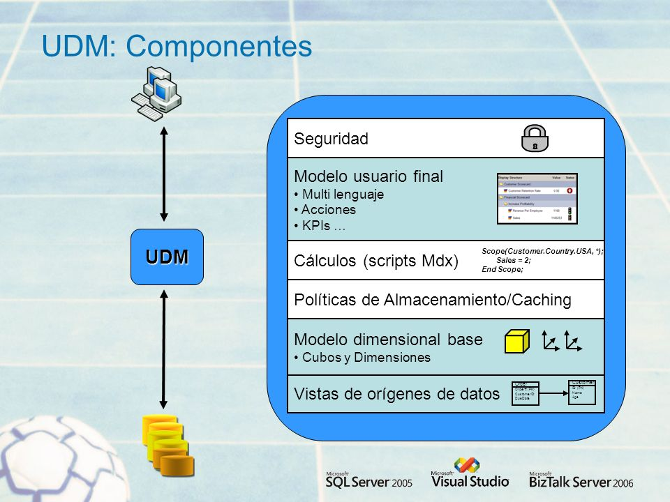 UDM: Componentes UDM Seguridad Modelo usuario final