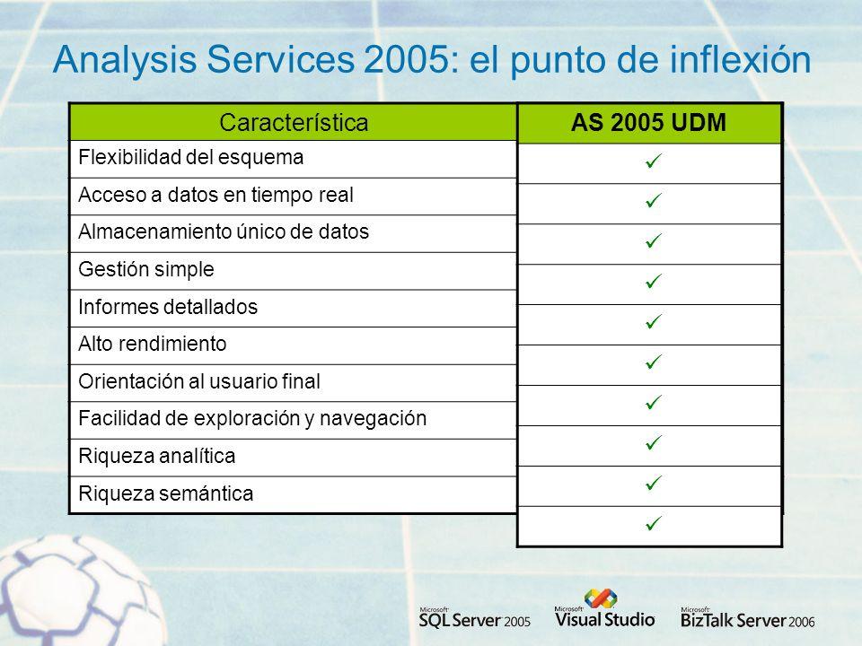 Analysis Services 2005: el punto de inflexión