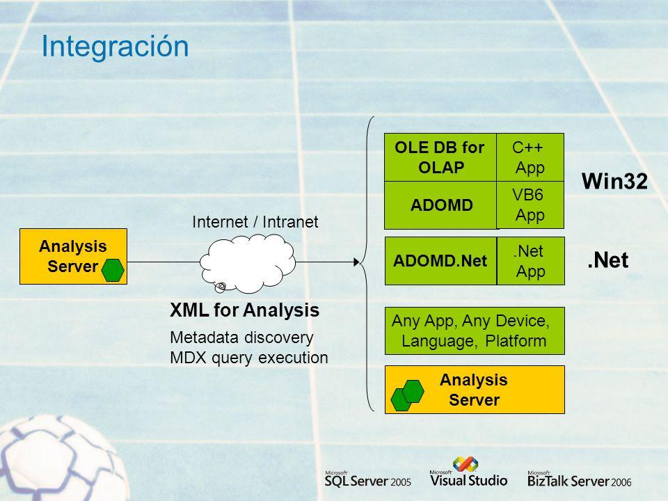 Integración Win32 .Net XML for Analysis OLE DB for OLAP C++ App ADOMD