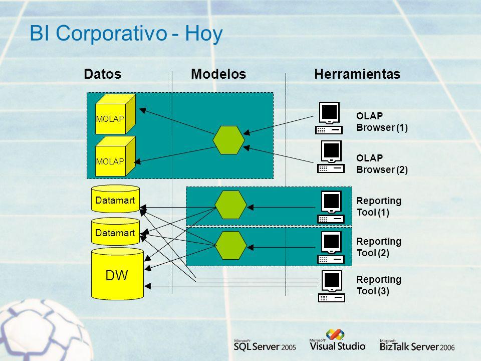 BI Corporativo - Hoy Datos Modelos Herramientas DW Browser (1) OLAP