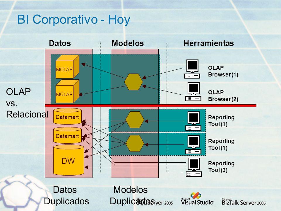 BI Corporativo - Hoy Datos Duplicados Modelos Duplicados OLAP vs.