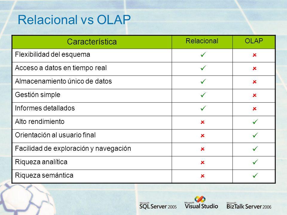 Relacional vs OLAP Característica Relacional OLAP