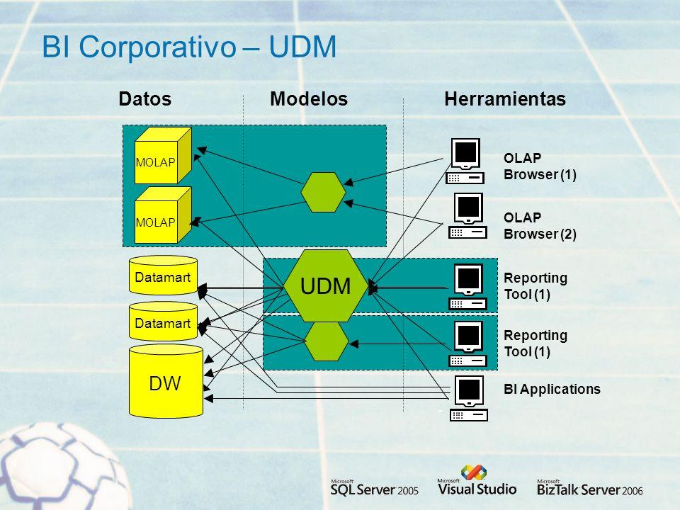 BI Corporativo – UDM UDM Datos Modelos Herramientas DW Browser (1)