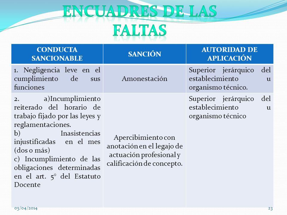 Encuadres de las faltas AUTORIDAD DE APLICACIÓN