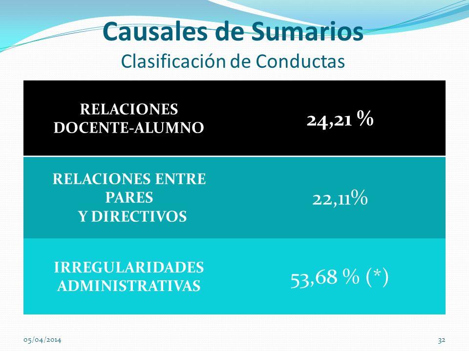 Causales de Sumarios Clasificación de Conductas