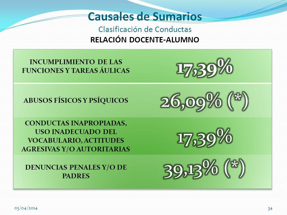 Causales de Sumarios Clasificación de Conductas RELACIÓN DOCENTE-ALUMNO