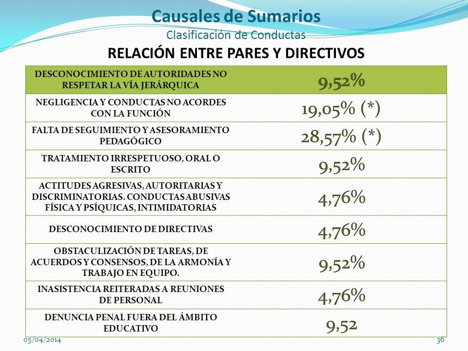Causales de Sumarios Clasificación de Conductas RELACIÓN ENTRE PARES Y DIRECTIVOS