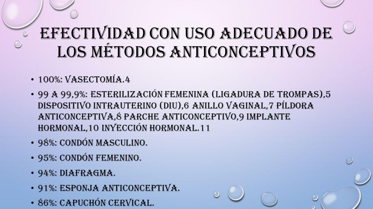 Efectividad con uso adecuado de los métodos anticonceptivos