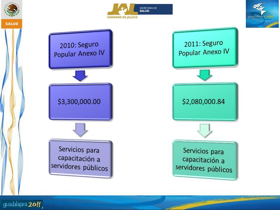 2011: Seguro Popular Anexo IV $2,080,000.84
