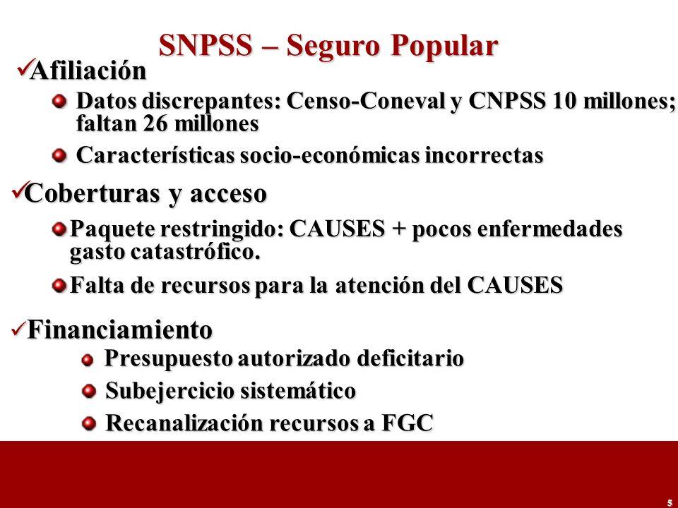 SNPSS – Seguro Popular Afiliación Coberturas y acceso