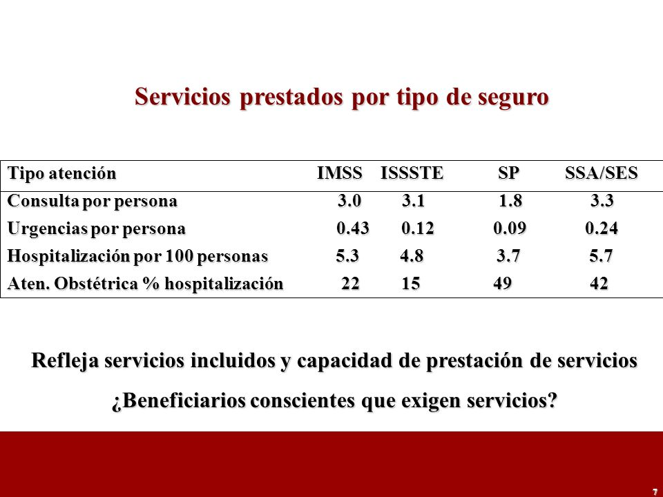 Servicios prestados por tipo de seguro