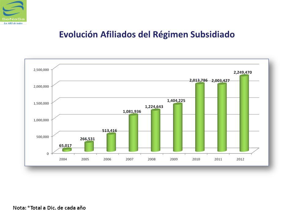 Evolución Afiliados del Régimen Subsidiado