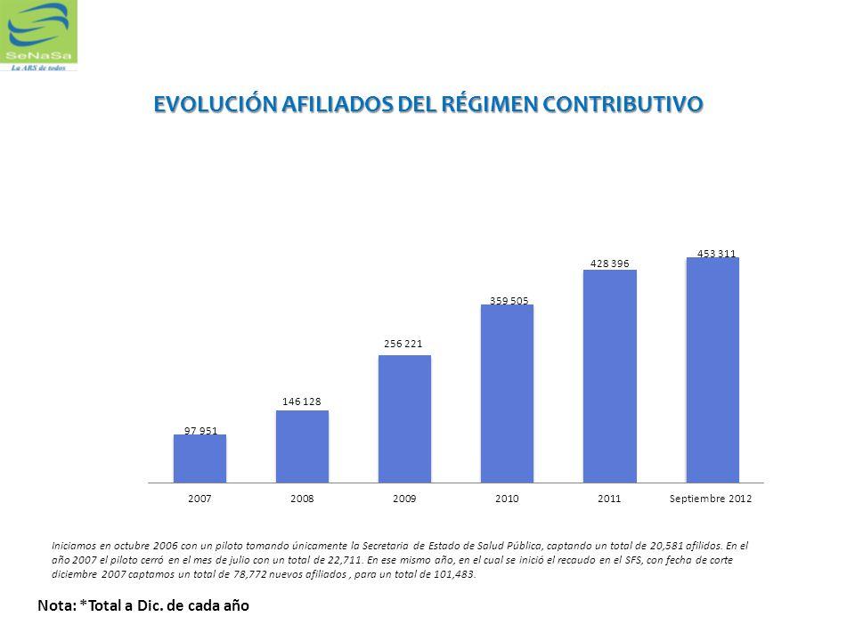 EVOLUCIÓN AFILIADOS DEL RÉGIMEN CONTRIBUTIVO
