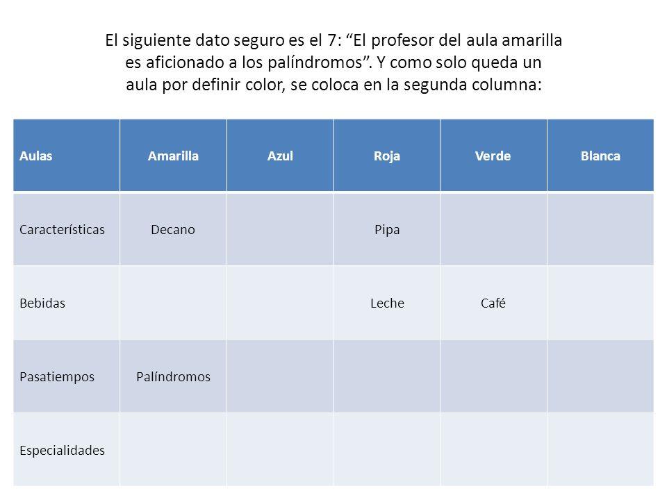 El siguiente dato seguro es el 7: El profesor del aula amarilla es aficionado a los palíndromos . Y como solo queda un aula por definir color, se coloca en la segunda columna: