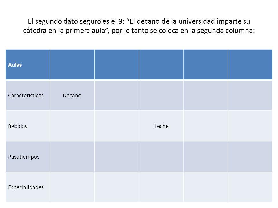 El segundo dato seguro es el 9: El decano de la universidad imparte su cátedra en la primera aula , por lo tanto se coloca en la segunda columna: