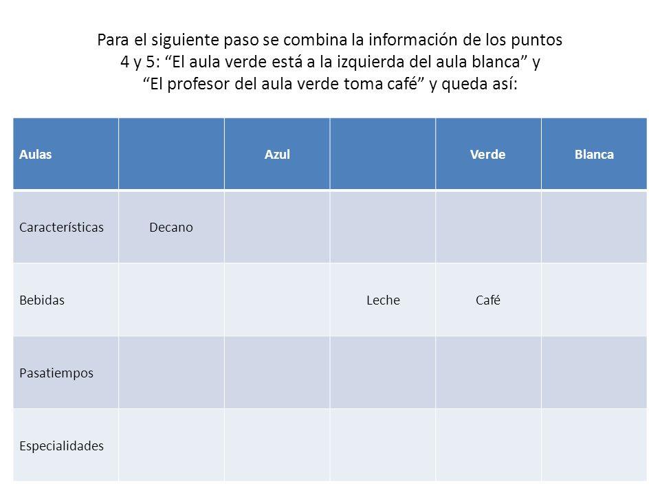 Para el siguiente paso se combina la información de los puntos 4 y 5: El aula verde está a la izquierda del aula blanca y El profesor del aula verde toma café y queda así: