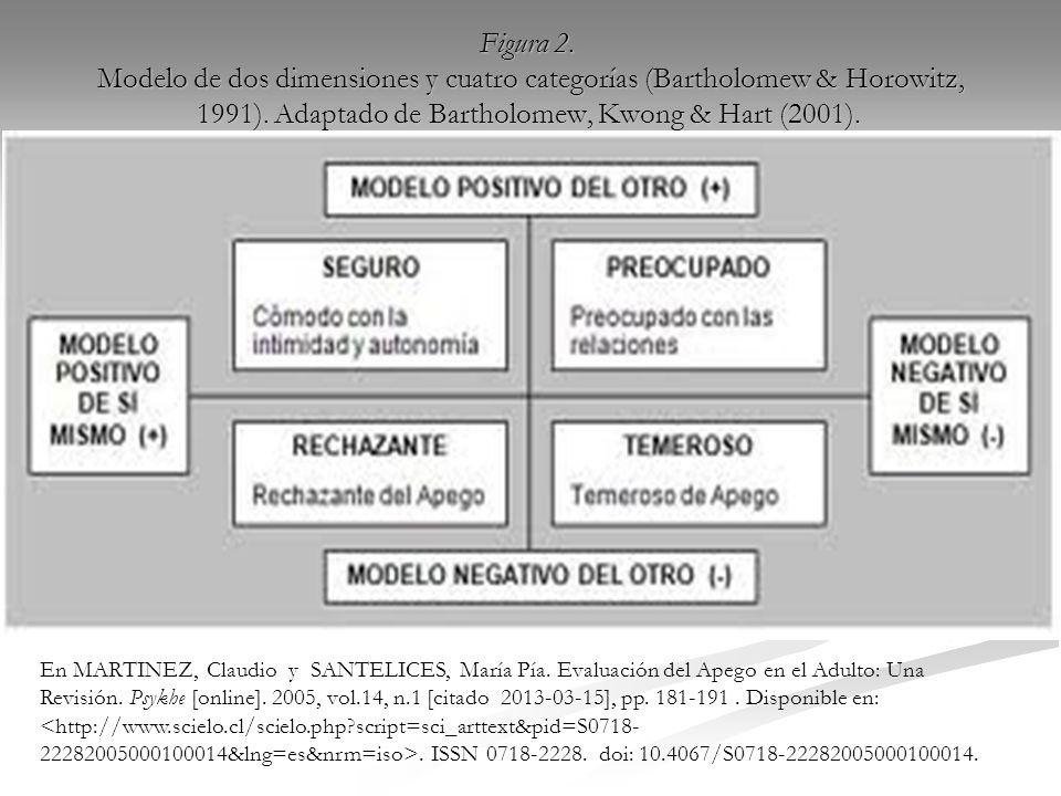 Figura 2. Modelo de dos dimensiones y cuatro categorías (Bartholomew & Horowitz, 1991). Adaptado de Bartholomew, Kwong & Hart (2001).