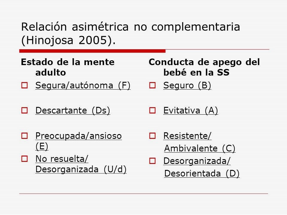 Relación asimétrica no complementaria (Hinojosa 2005).