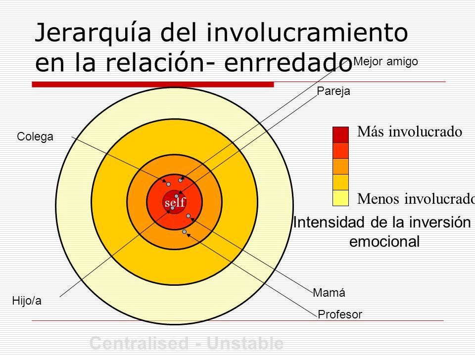 Jerarquía del involucramiento en la relación- enrredado