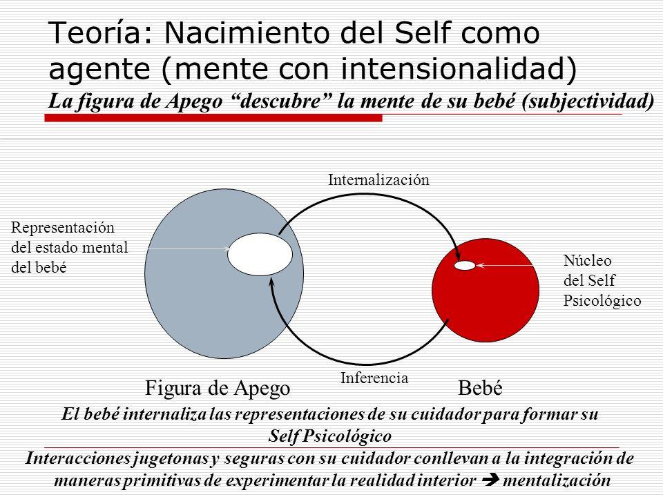 Teoría: Nacimiento del Self como agente (mente con intensionalidad)