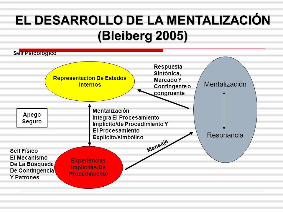 EL DESARROLLO DE LA MENTALIZACIÓN (Bleiberg 2005)
