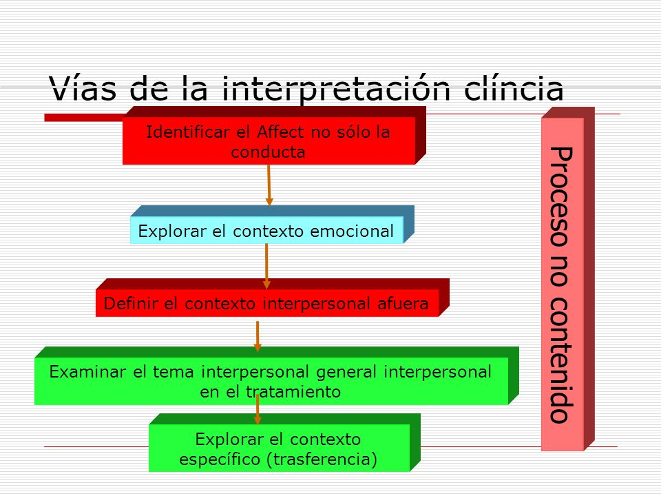 Vías de la interpretación clíncia