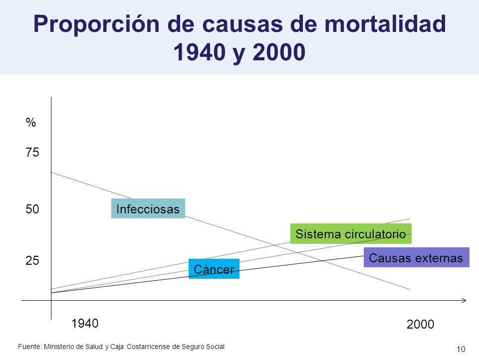 Proporción de causas de mortalidad 1940 y 2000