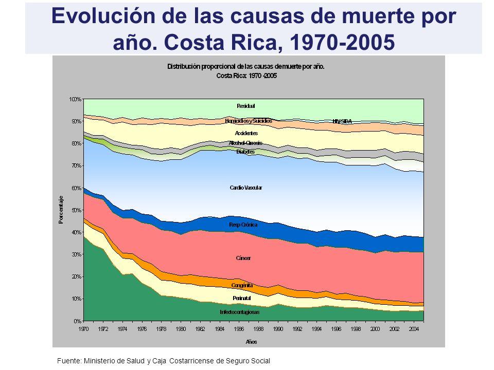 Evolución de las causas de muerte por año. Costa Rica, 1970-2005