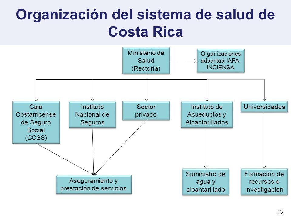 Organización del sistema de salud de Costa Rica