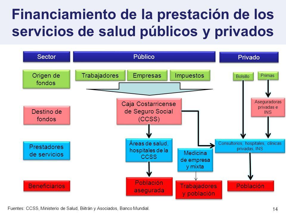 Financiamiento de la prestación de los servicios de salud públicos y privados