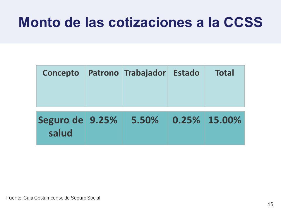 Monto de las cotizaciones a la CCSS