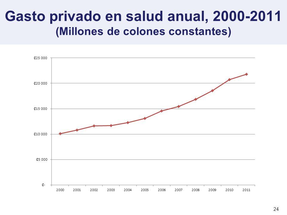Gasto privado en salud anual, 2000-2011 (Millones de colones constantes)