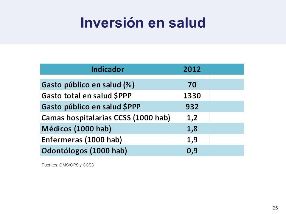 Inversión en salud Fuentes: OMS/OPS y CCSS