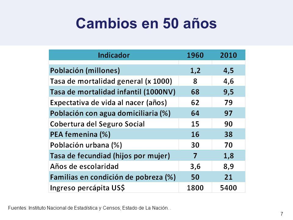 Cambios en 50 años Fuentes: Instituto Nacional de Estadística y Censos; Estado de La Nación. .