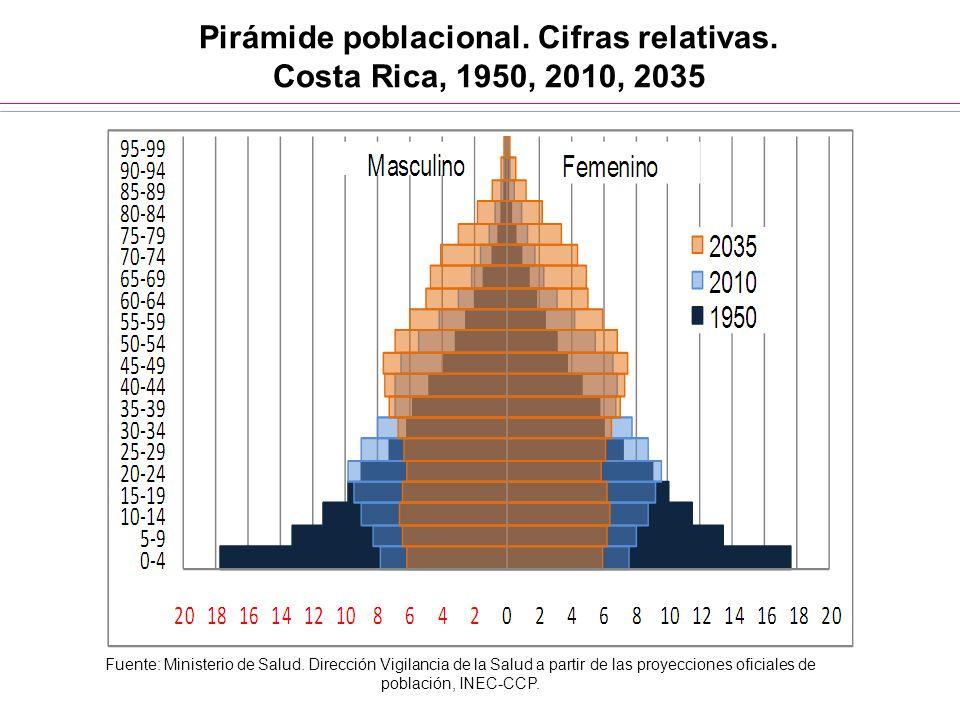 Pirámide poblacional. Cifras relativas. Costa Rica, 1950, 2010, 2035