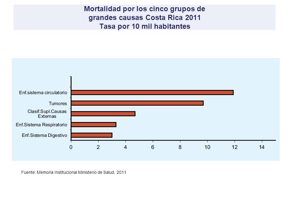 Mortalidad por los cinco grupos de grandes causas Costa Rica 2011 Tasa por 10 mil habitantes