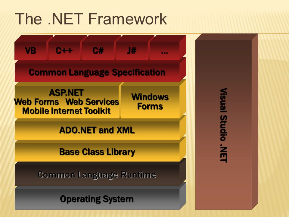 The .NET Framework VB C++ C# J# … Visual Studio .NET