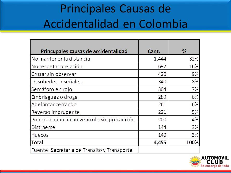 Principales Causas de Accidentalidad en Colombia