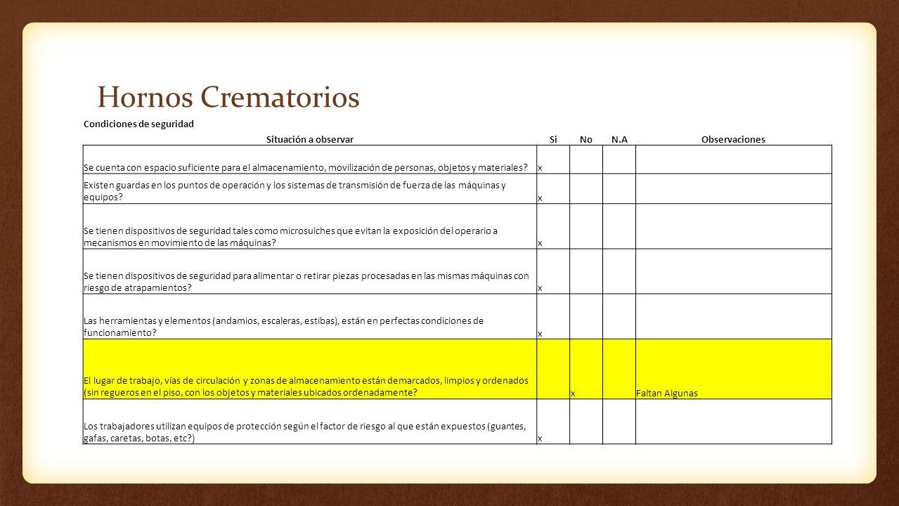 Hornos Crematorios Condiciones de seguridad Situación a observar Si No
