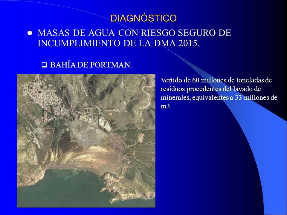 MASAS DE AGUA CON RIESGO SEGURO DE INCUMPLIMIENTO DE LA DMA 2015.