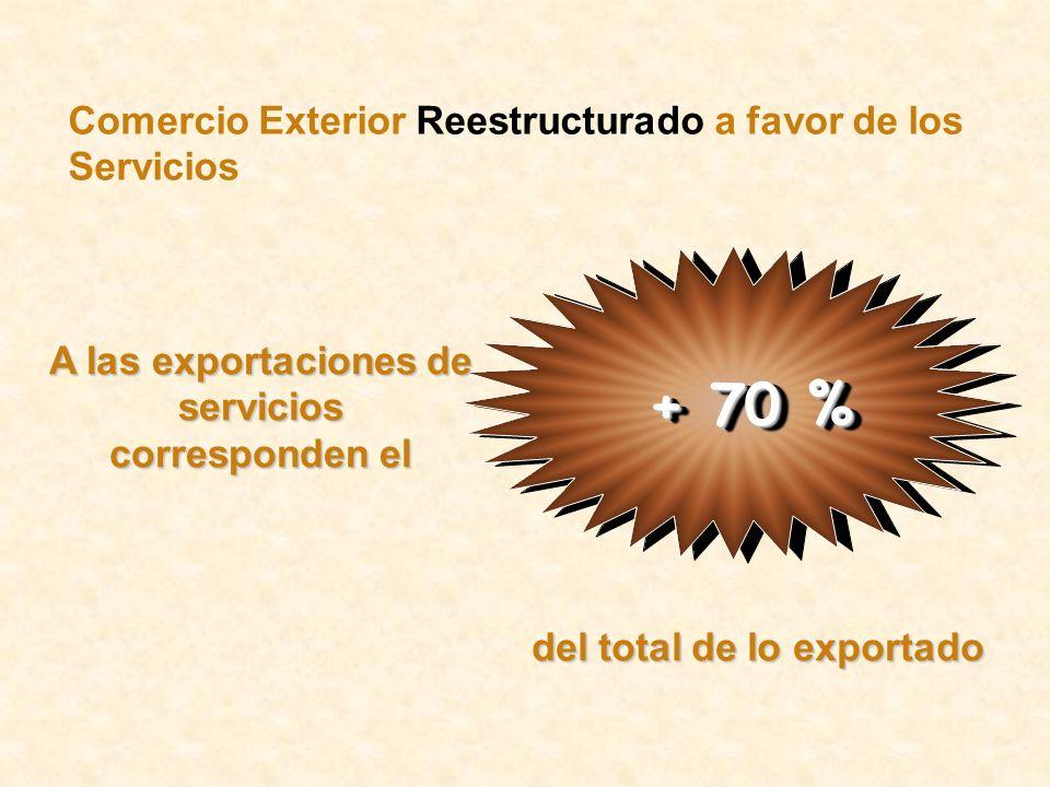 + 70 % Comercio Exterior Reestructurado a favor de los Servicios